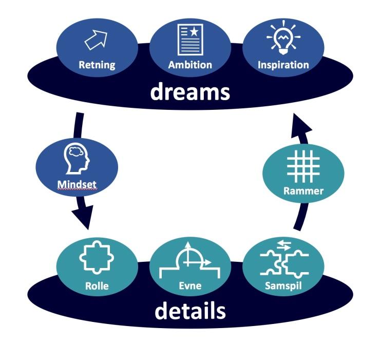 dreams-details-model